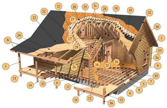 Modern Logs Homes Can Either Come In Kits For DIYers Or Prefabricated.  Building Modern Prefabricated