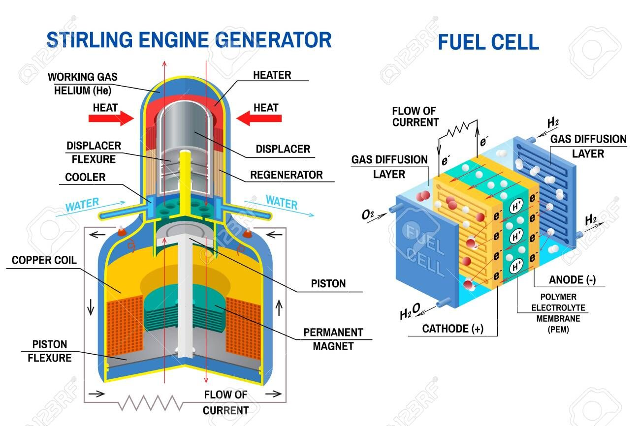 Stirling Engine Generator And Fuel Cell Diagram Vector Device