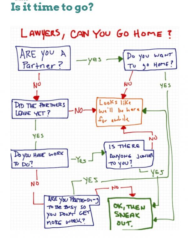 Biglaw Going Home Flowchart Law School Humor Lawyer Quotes Lawyer Humor