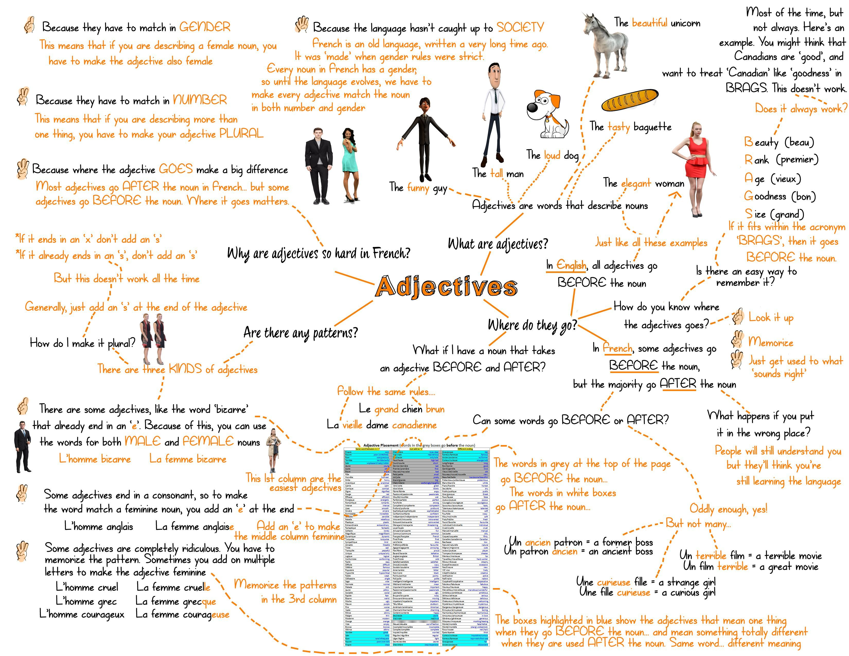 French Verb Plus Infinitive Mind Map French T French
