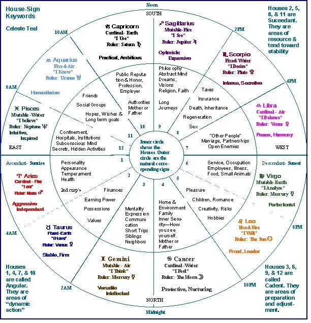 Chart Showing Signs Houses Etc Astrology