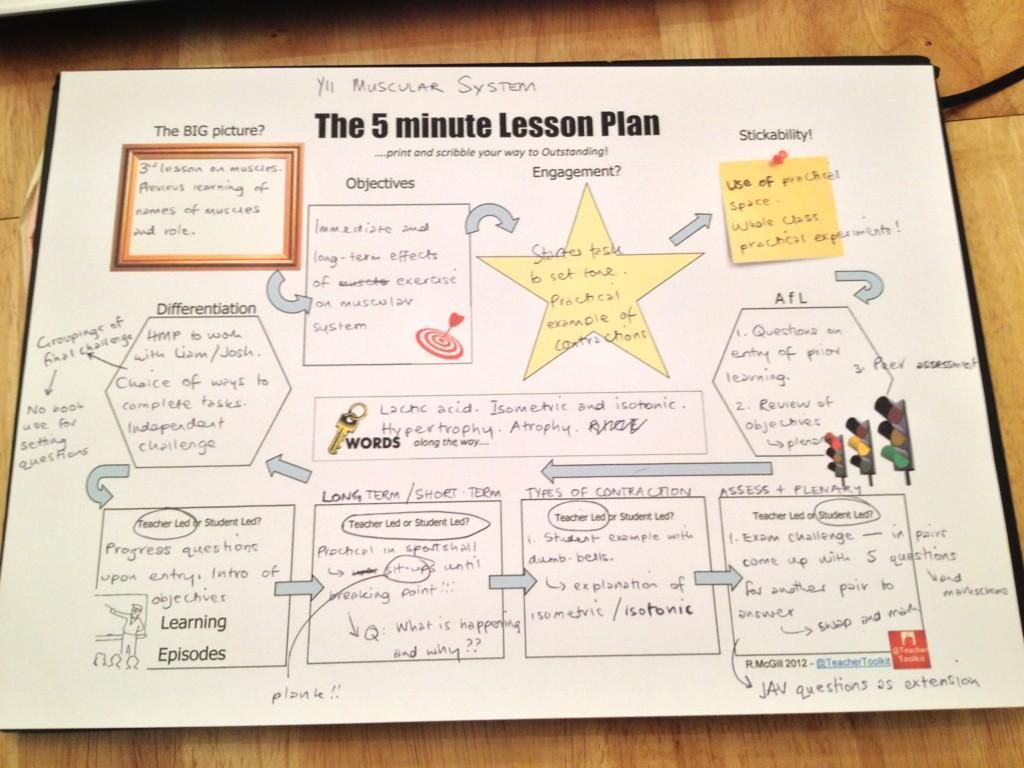 the 5 minute lesson plan planning without planning ha ha the best