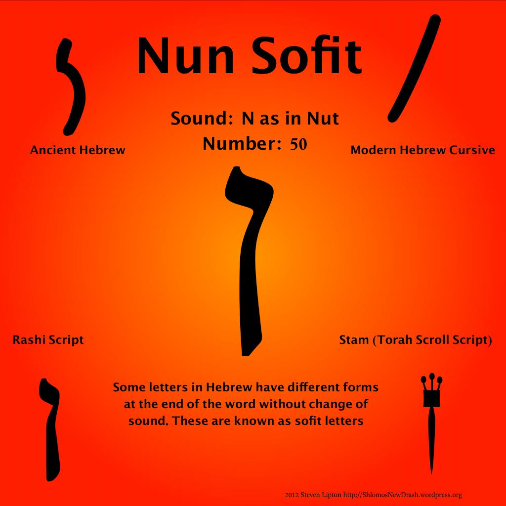 Daily Aleph Bet Nun Sofit