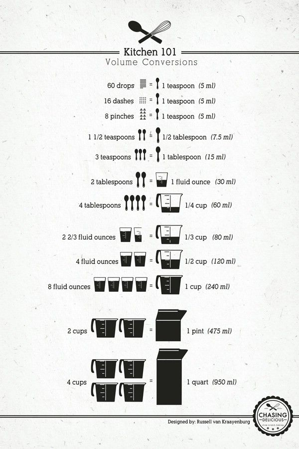 18 Professional Kitchen Infographics to Make Cooking Easier and