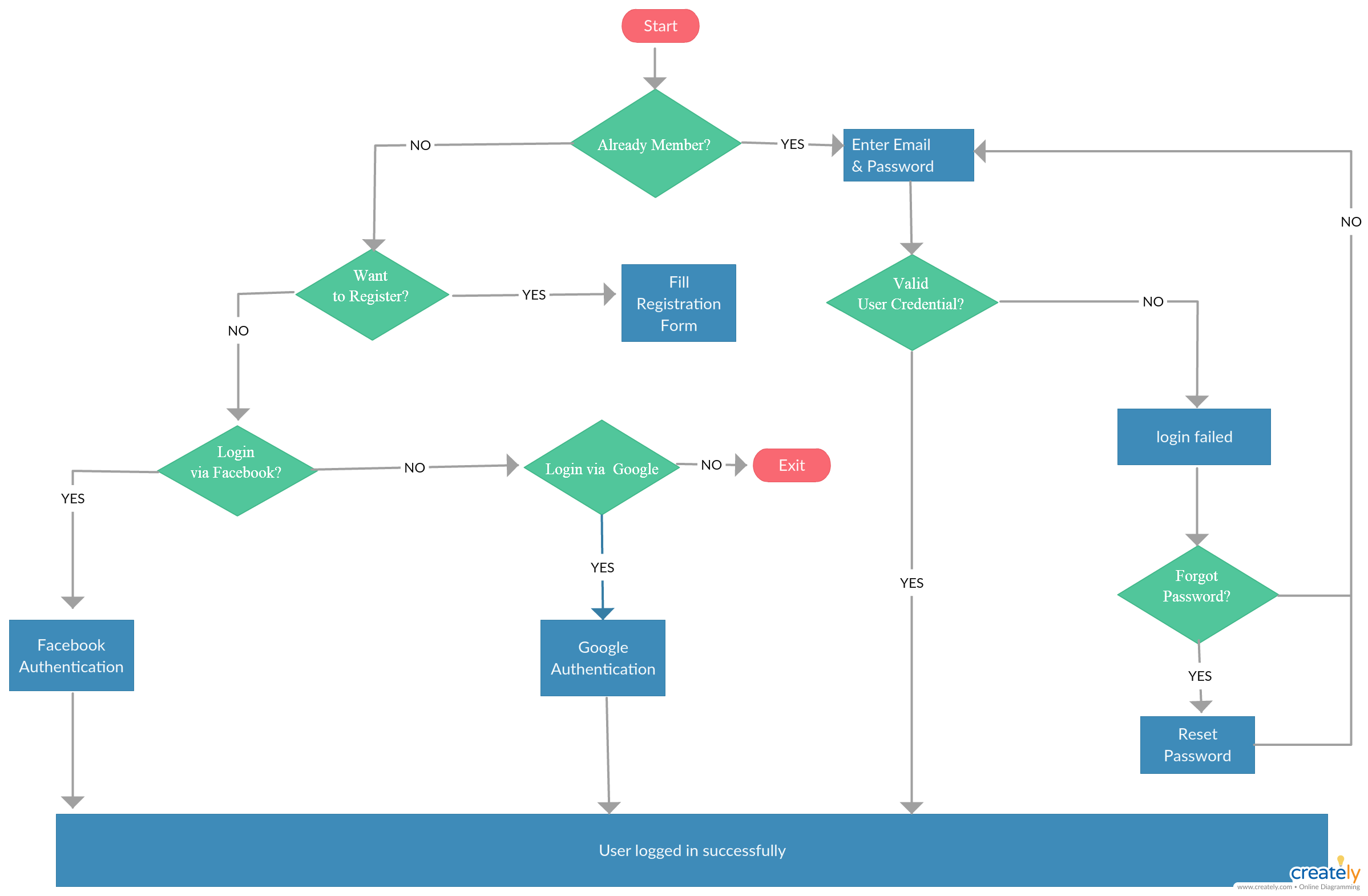 user registration process flow diagram user registration process flow diagram is how a user will do signup or log in using facebook google or email to  [ 2397 x 1570 Pixel ]
