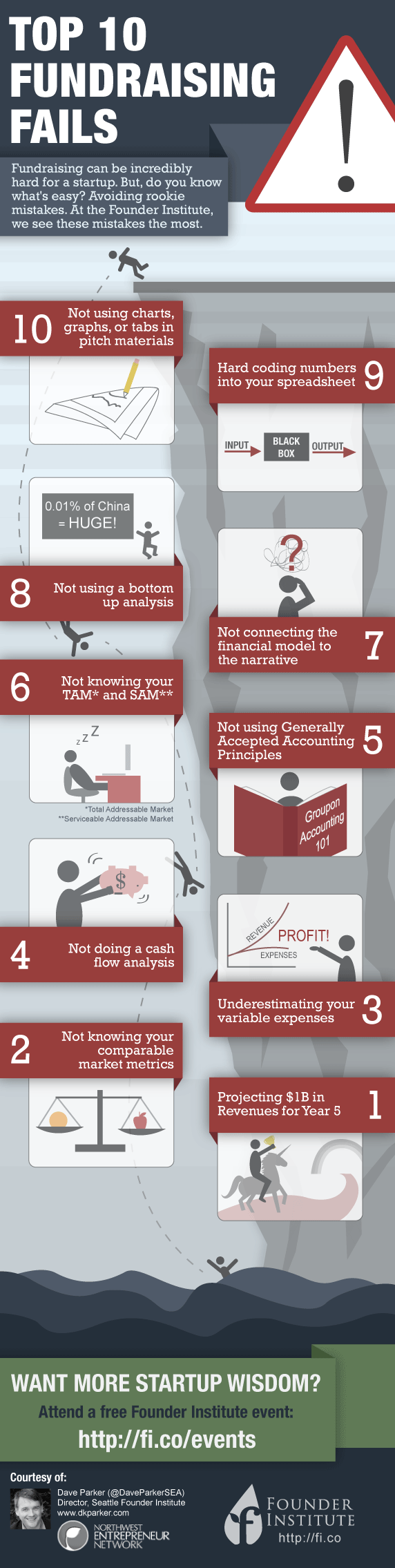 10 ways to definitely fail at startup fundraising infographic