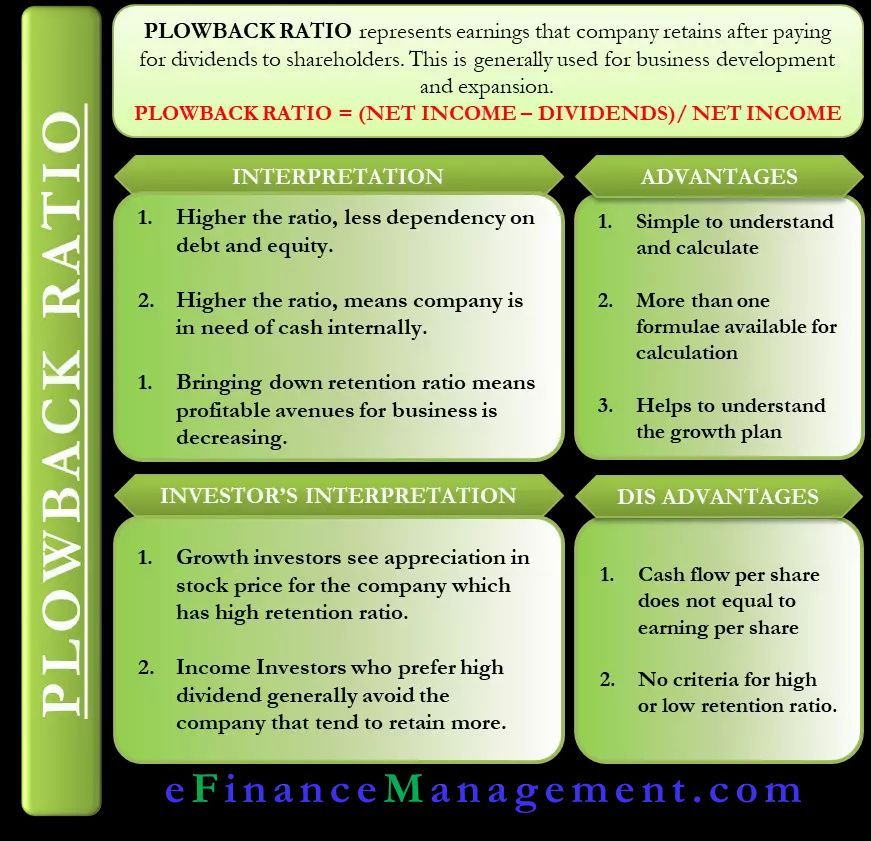 Plowback Ratio Meaning, Importance, Formula and More in