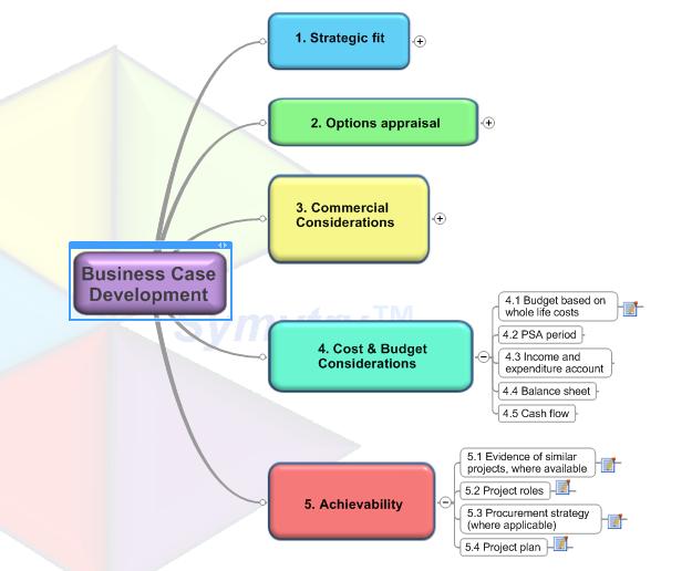 Build A Business Case  Change Management Concepts