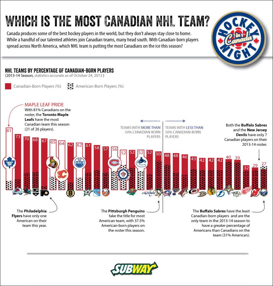 This Hockey Night in Canada infographic explores which NHL