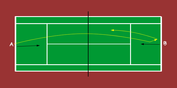 Tennis Drill - Three for Air - is an excellent tennis drill for both singles and doubles players - from WebTennisDrills.com