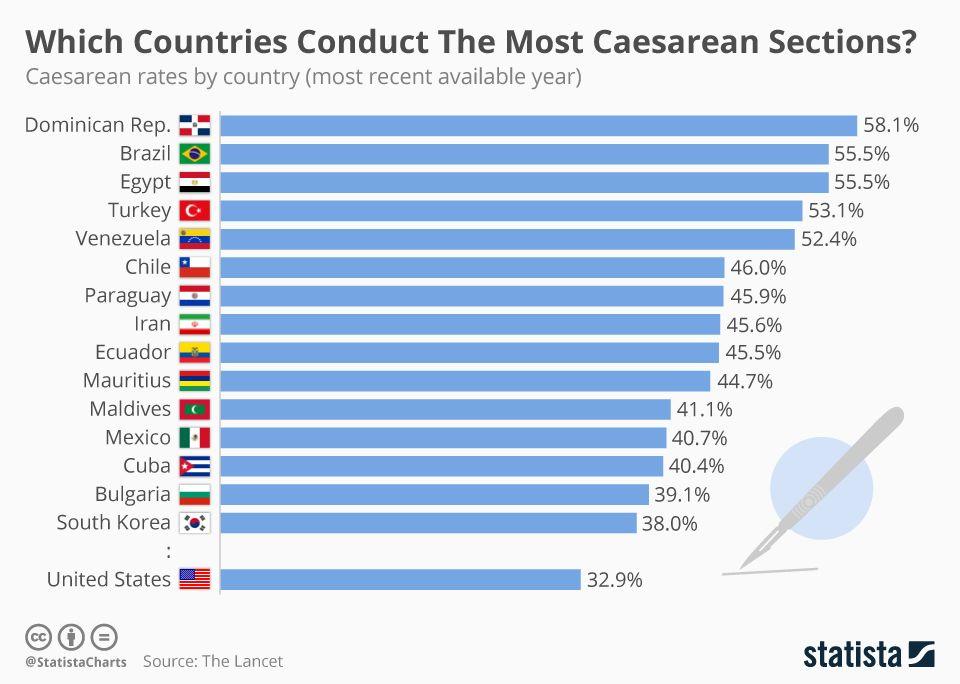 Caesarean rates by country Caesarean section, Caesarean
