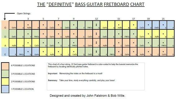 the definitive bass guitar fretboard chart bass in 2019 guitar fretboard chart bass. Black Bedroom Furniture Sets. Home Design Ideas