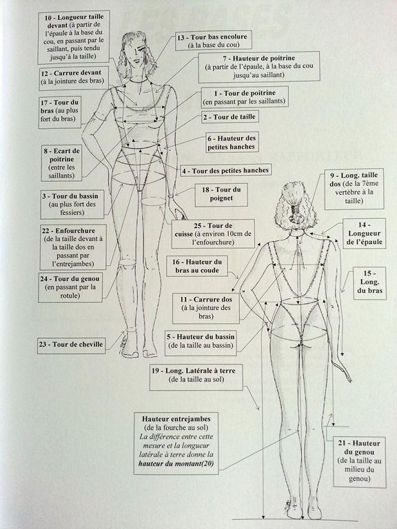 Très les mesures | Couture | Pinterest | Les mesures, Mesure et Recherche XD34