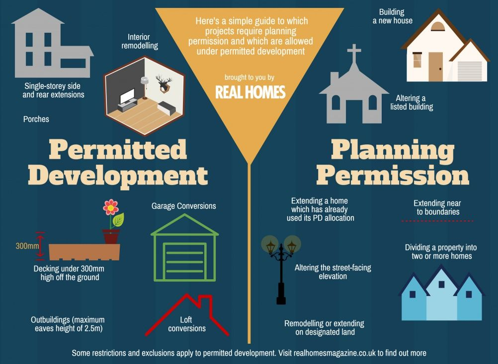 Planning permission and permitted development infographic   Don\'t ...
