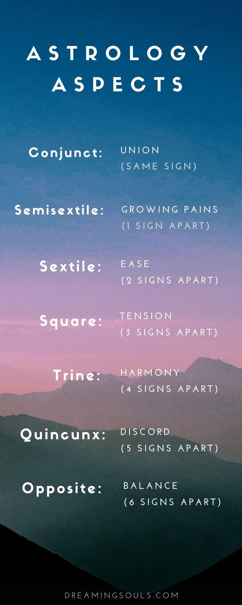 Read this post to learn the meaning of aspects in astrology! Understand how to interpret a conjunction, semi-sextile, sextile, square, trine, inconjunct/quincunx, and oppositions in your birth chart. If you've ever looked at an astrology chart, you've not #astrologyaesthetic