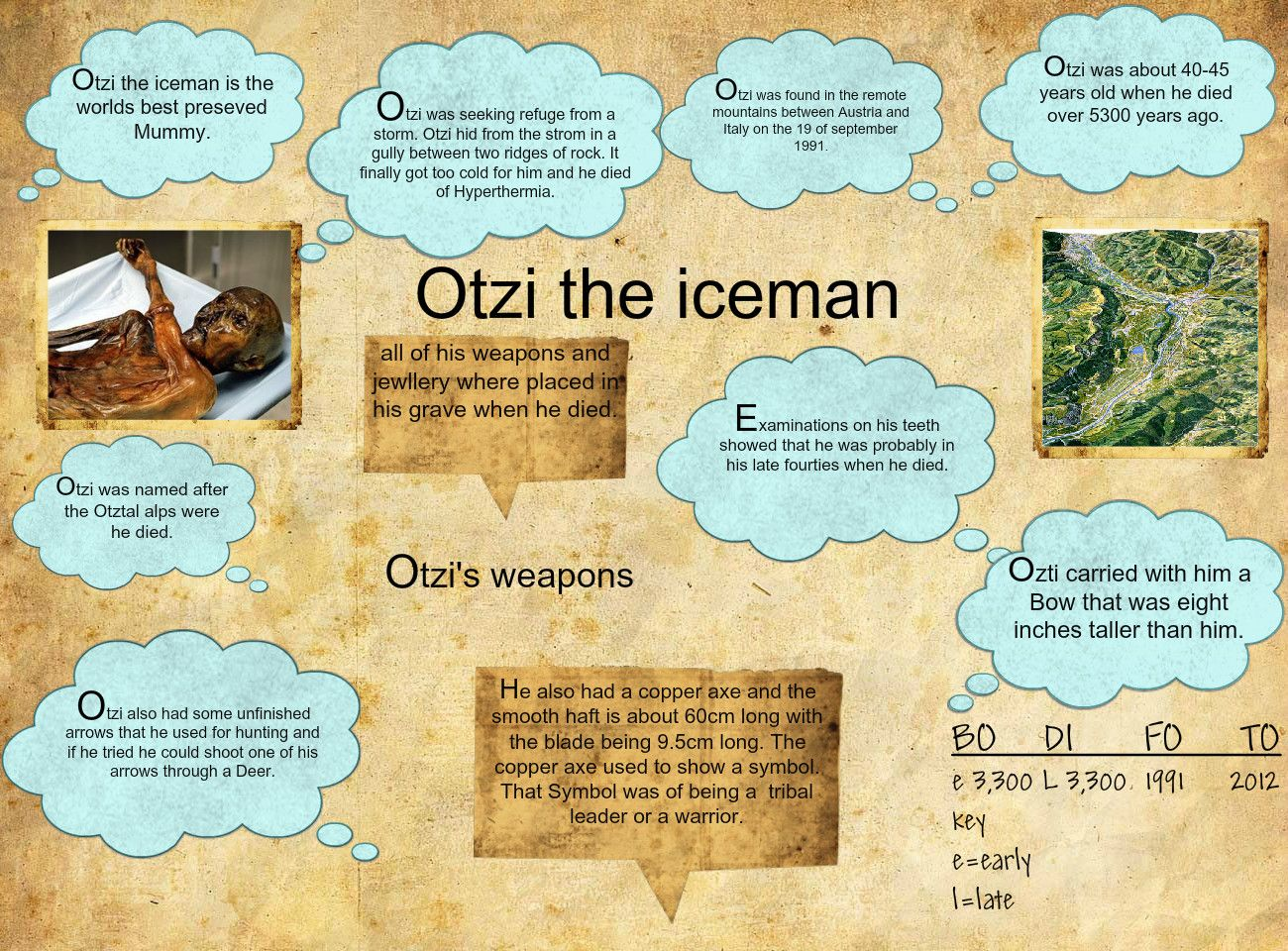 Otzi The Iceman Publish With Glogster The Iceman Social Studies Homeschool