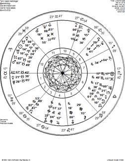 World best astrology website 2019