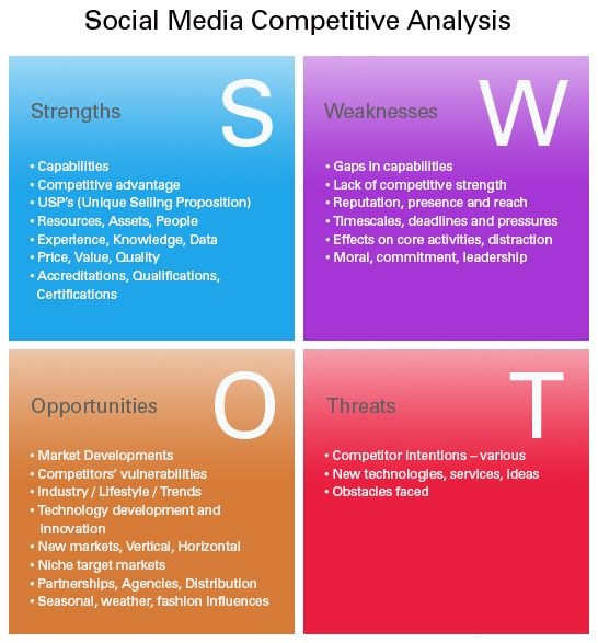 Social Media Competitive Analysis  Business Analysis
