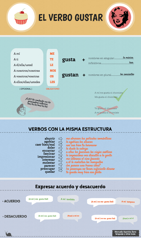 Pin En Spanish Gustar