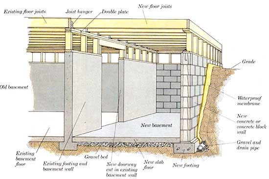 Basement foundation construction pinterest basements for Slab foundation vs crawl space