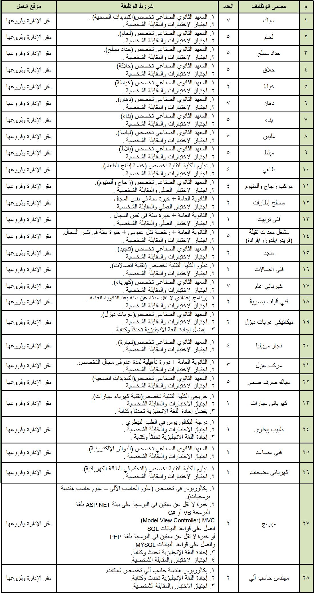 إدارة مدينة الملك فيصل العسكرية تعلن عن فرص وظيفية شاغرة Tiy Music Sheet Music