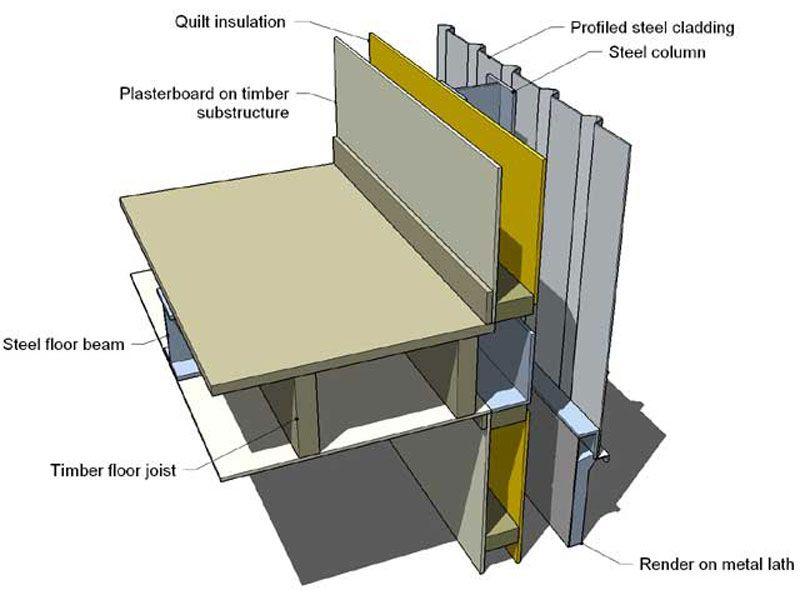 BISF (steelframed house) insulation