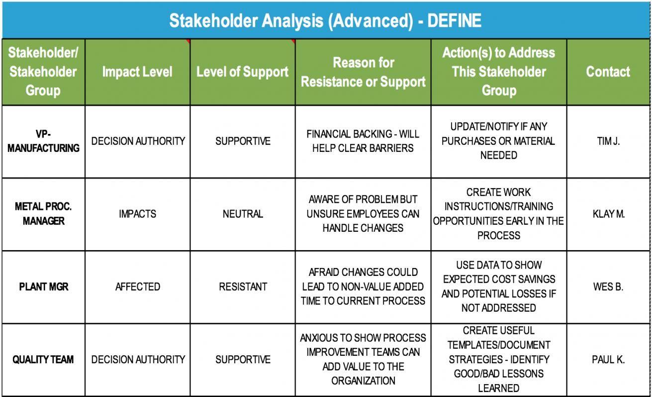 8 Stakeholder Analysis Templates Stakeholder Analysis Analysis