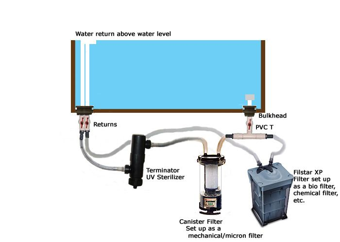 Pre Drilled Plumbed Aquarium Canister Filter Custom