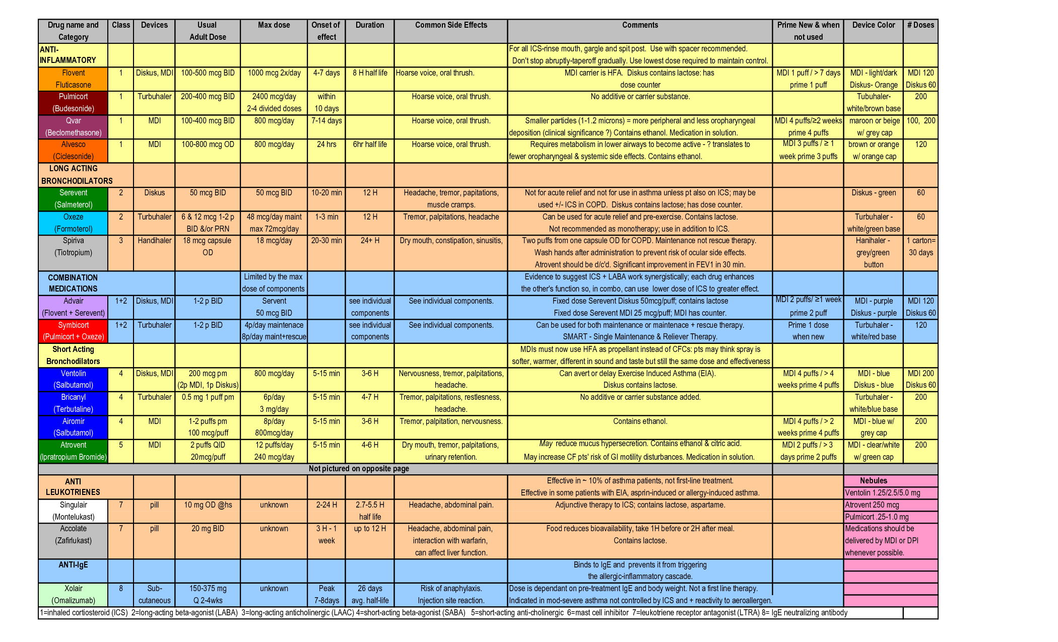 Cardiac Nursing Cheat Sheet