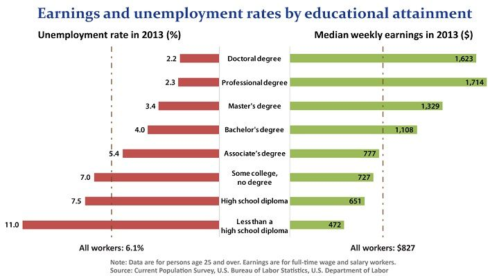 Chart Earnings and unemployment rates by educational attainment - rate chart