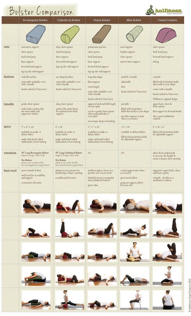 Great @halfmoonyoga Bolster Comparison Chart | Svava Sparey Yoga ...