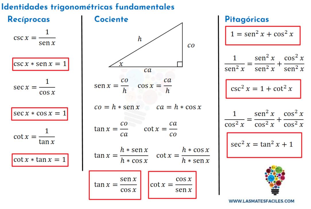 Identidades Trigonométricas Fundamentales Identidades Trigonometricas Cursos De Matematicas Trigonometria