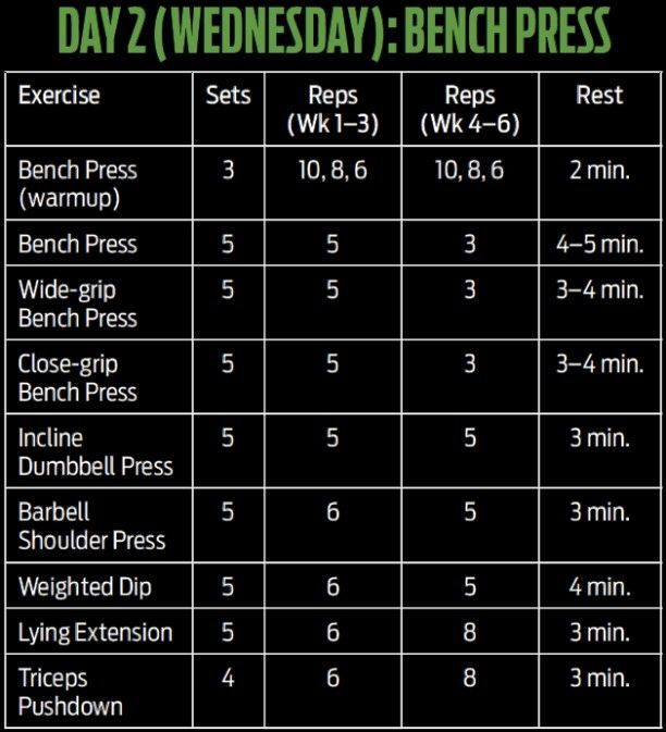 6 Weeks To Super Strength And Monster Mass Strength Program Bench Workout Bench Press Workout