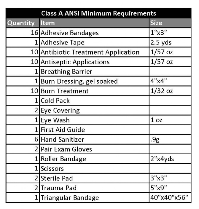 OSHA & ANSI First Aid Kit Requirements [2020 Compliance