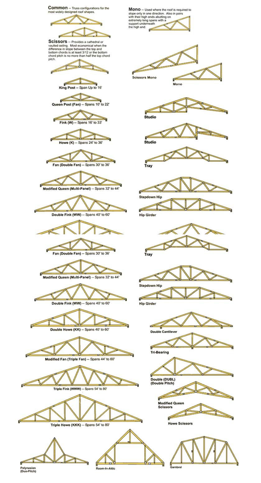 Redesigning A Roof Alpha Construction Group Roof Truss Design Roof Trusses Roof Architecture
