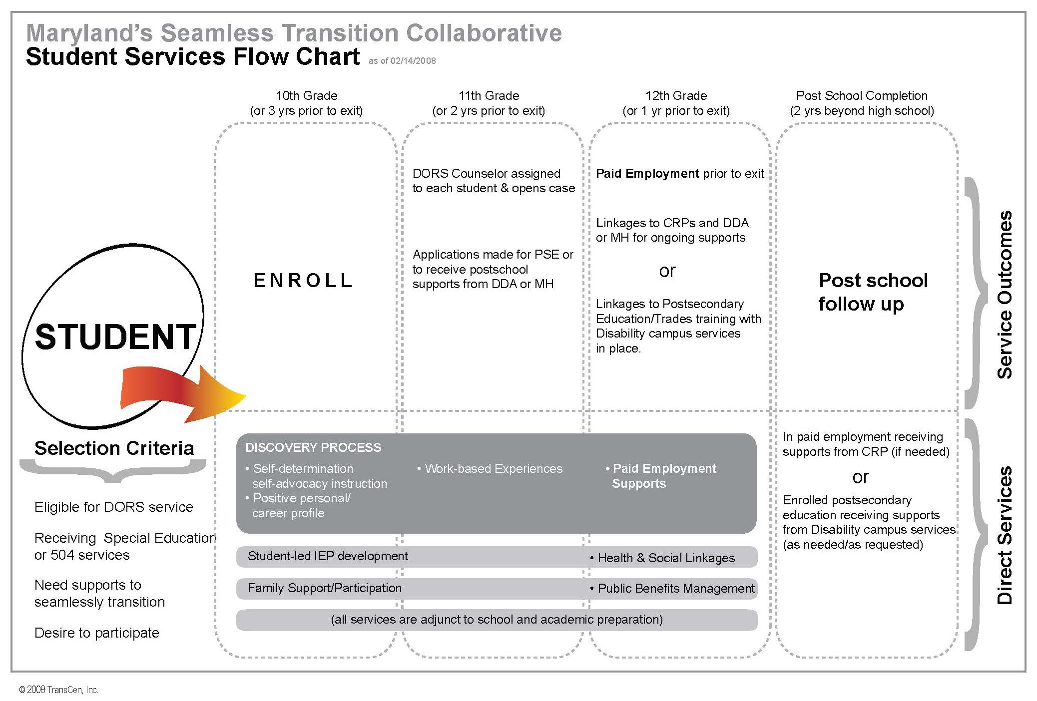 Maryland Seamless Transition Collaborative Student Services Flow