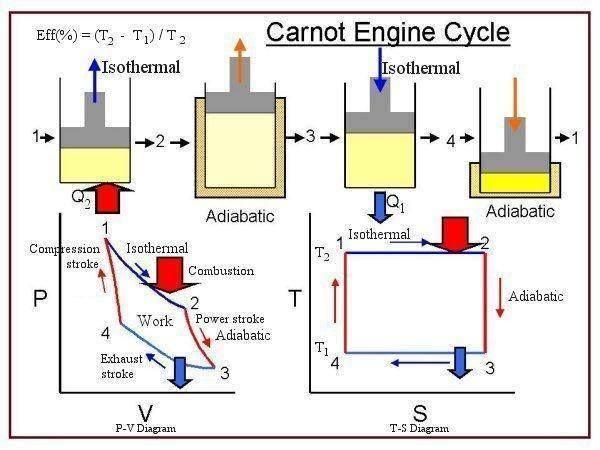 Carnot Cycle Engine Engineering Science Basic Physics Mechanical Engineering