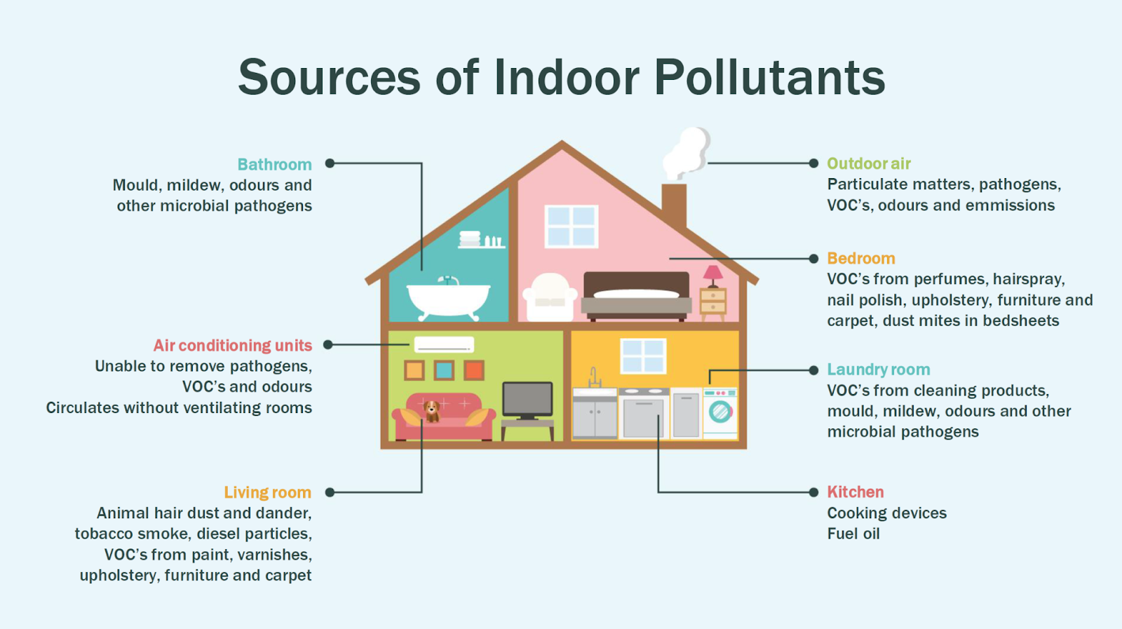 Indoor Air Pollution Different Causes And Solutions Indoor Air Pollution Improve Indoor Air Quality Air Pollution
