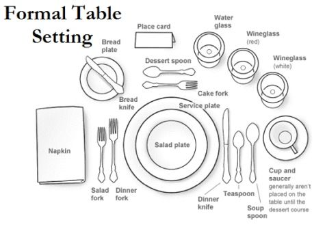 How to set a Formal table - diagram | * TIPS | Pinterest | Diagram ...