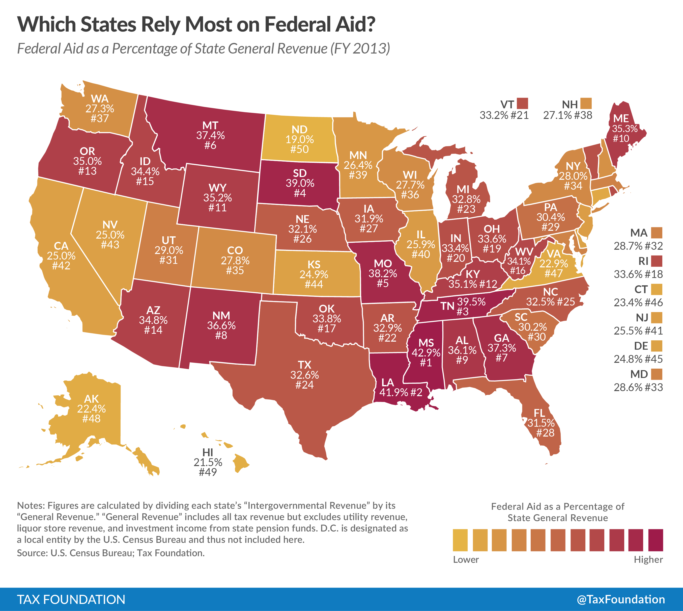 Which States Rely The Most On Federal Aid Tax Foundation The - Map of red and blue states