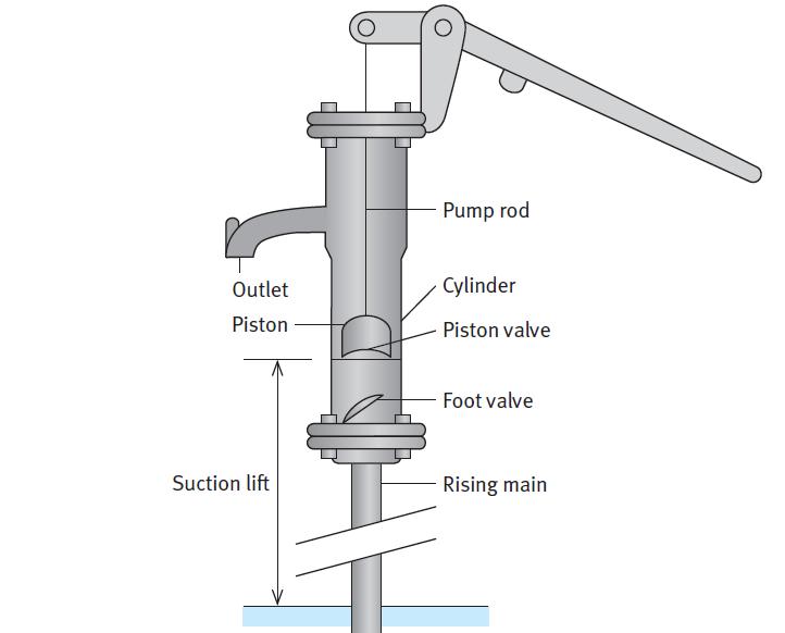 Hand pump design - Darren Hardy - Compound effect | Productivity ...
