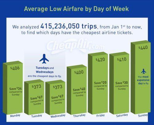 Những thời điểm giữa tuần như thứ 3, 4, 5 là thời gian bạn dễ dàng mua vé với mức giá tốt nhất, theo khảo sát của một website chuyên đặt vé máy bay giá rẻ.