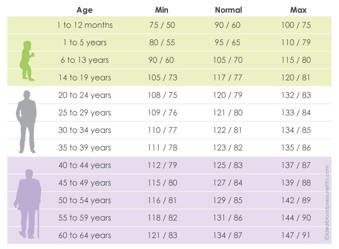 nursing normal adult blood pressure - Google Search Nurse - normal lab values chart template
