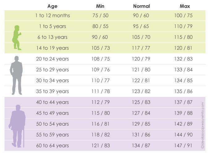 Blood Pressure Chart By Age Blood Pressure Formula Pinterest