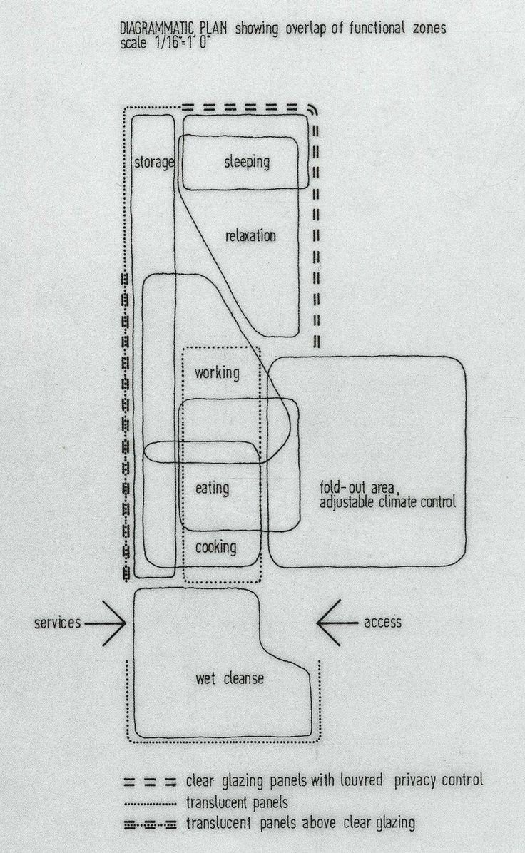 Cedric price diagrams plan for potteries thinkbelt staffordshire cedric price diagrams plan for potteries thinkbelt staffordshire ccuart Image collections