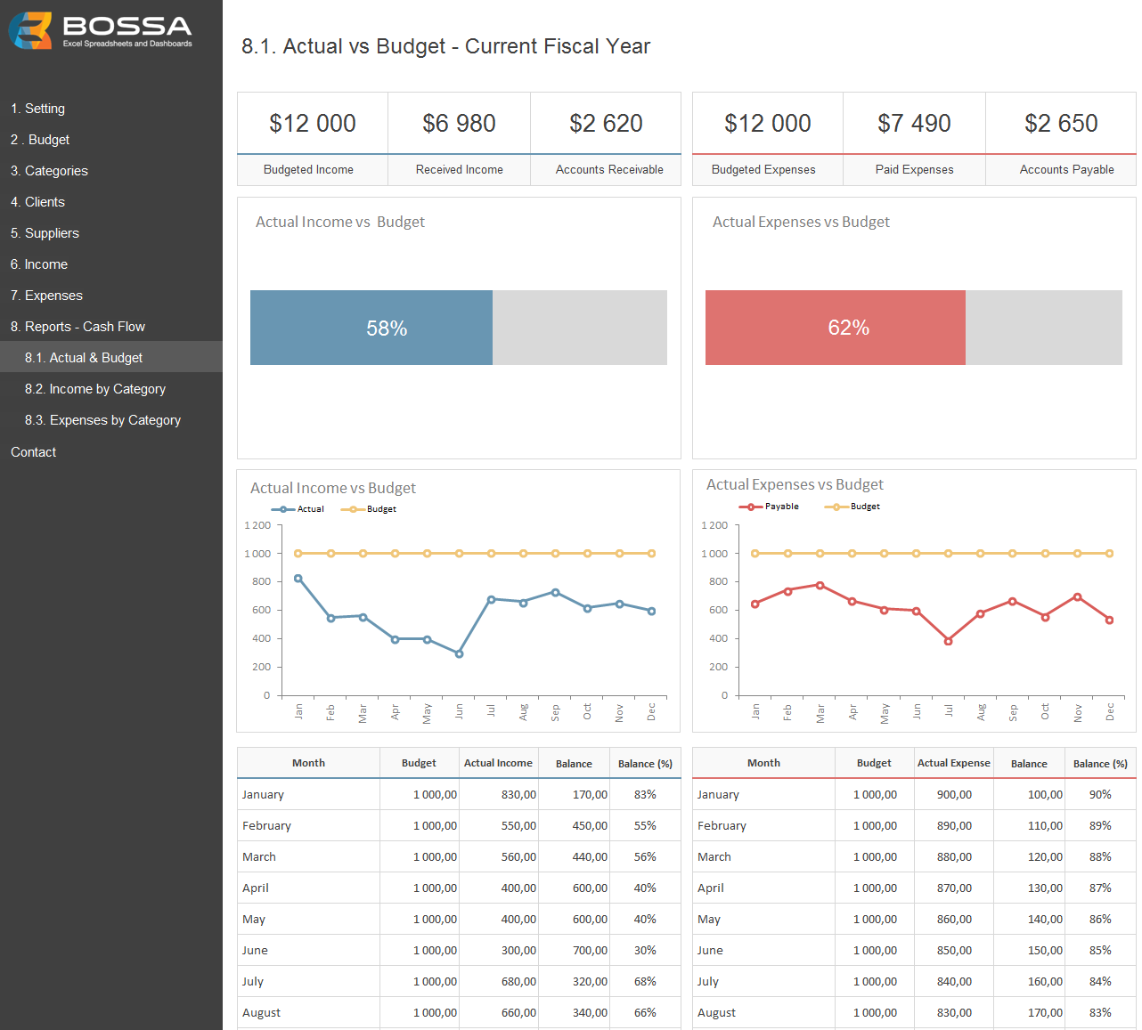 Business Finance Management Template Budget Pinterest