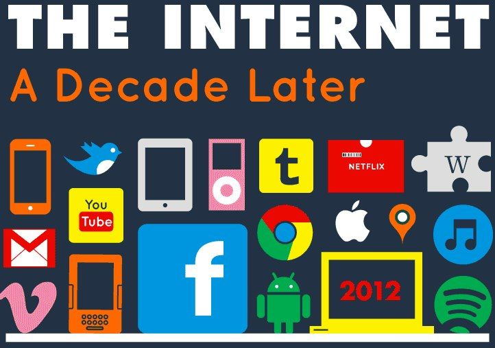 The Internet vs. Facebook in 10 Years [infographic] - Brian Solis