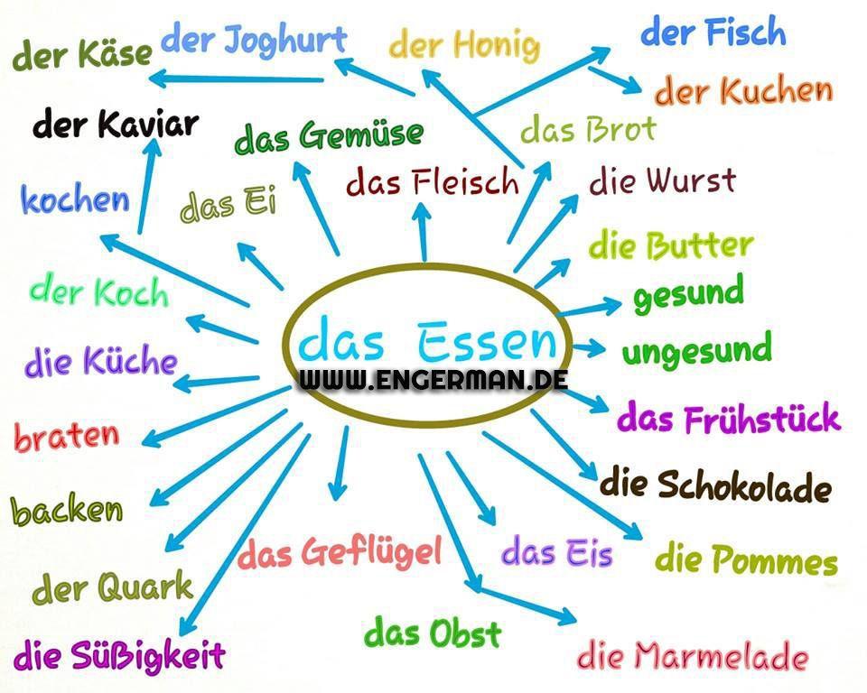 www.engerman.de | arbeitsblatt | Pinterest | German, German language ...