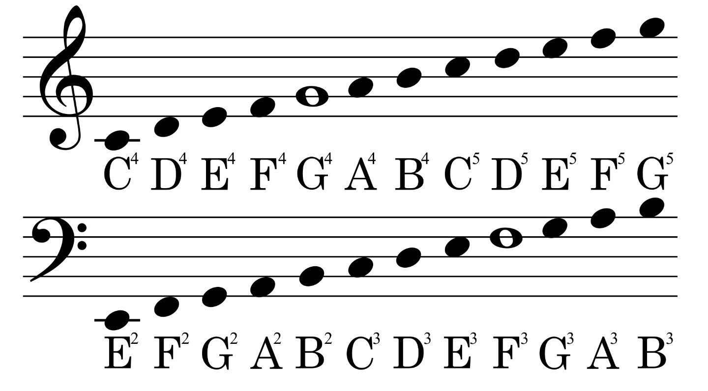 Learn How To Sight Read At Meyoumusiconline