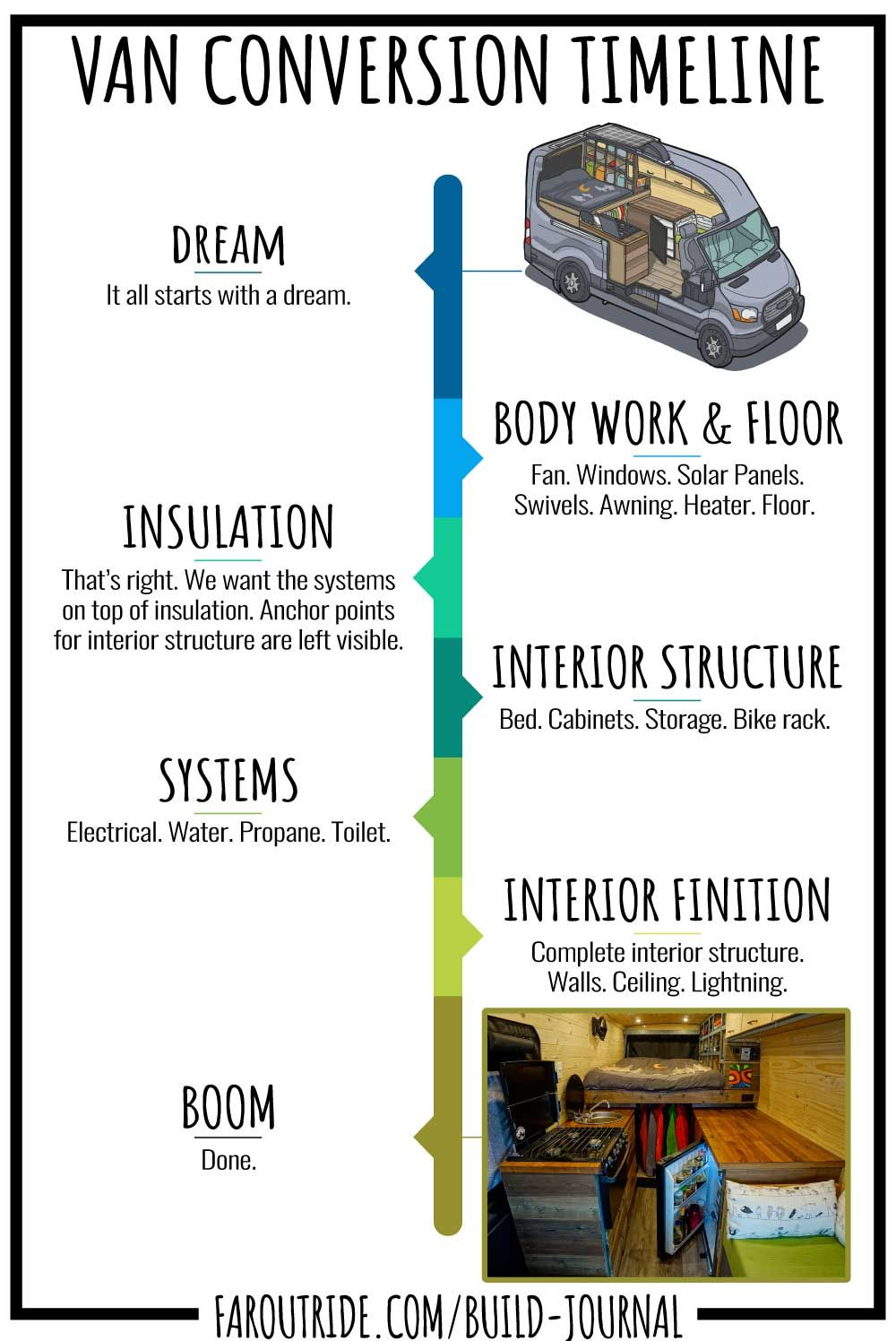 Photo of Van Conversion Build Journal: How We Built Our Campervan | FarOutRide